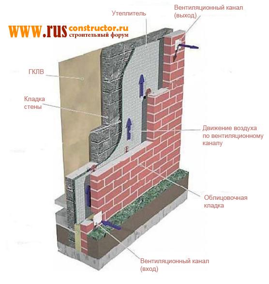 кирпичная кладка наружных стен