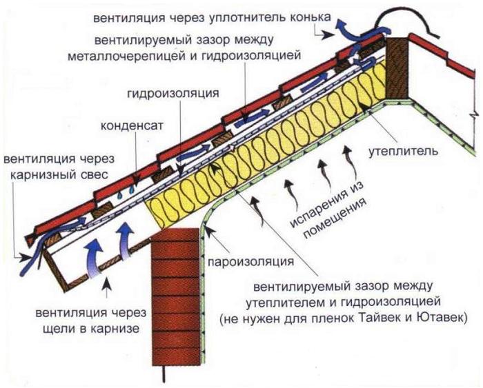 Инструкция по монтажу металлочерепицы монтерей