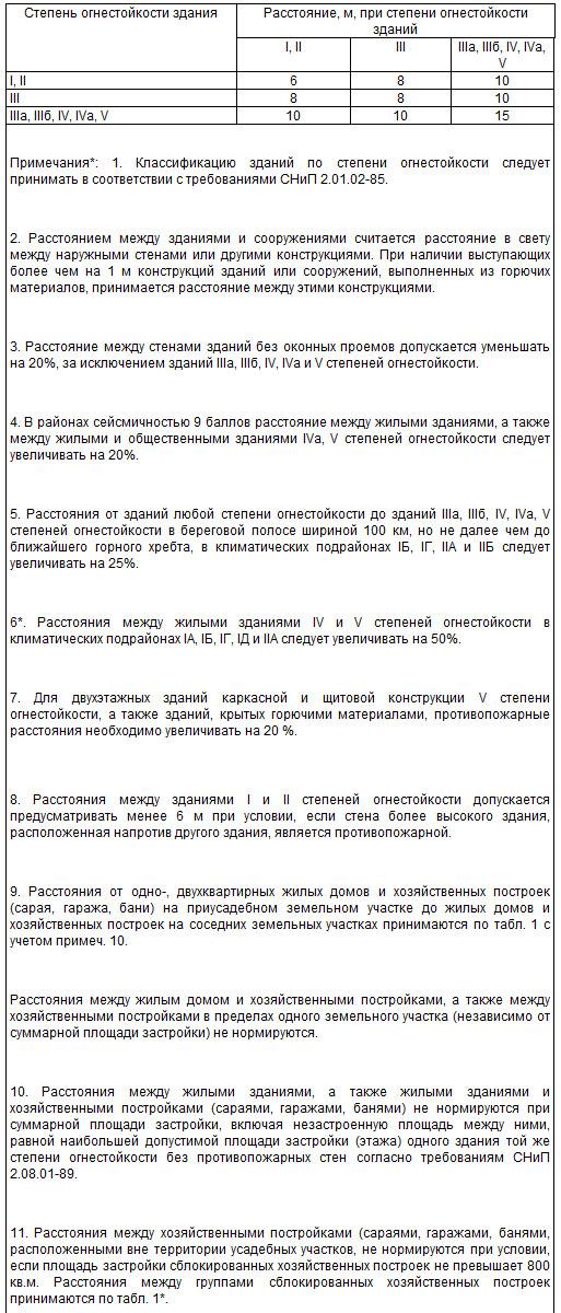Строительные нормы и правила СНиП 2080289